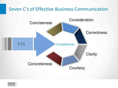 effective business communication case study Free barriers to effective communication case study sample example of a case study paper on barriers to effective communication topics good tips how to write good communication case studies.